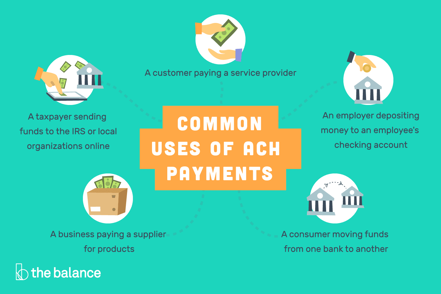 Learn How ACH Payments Work