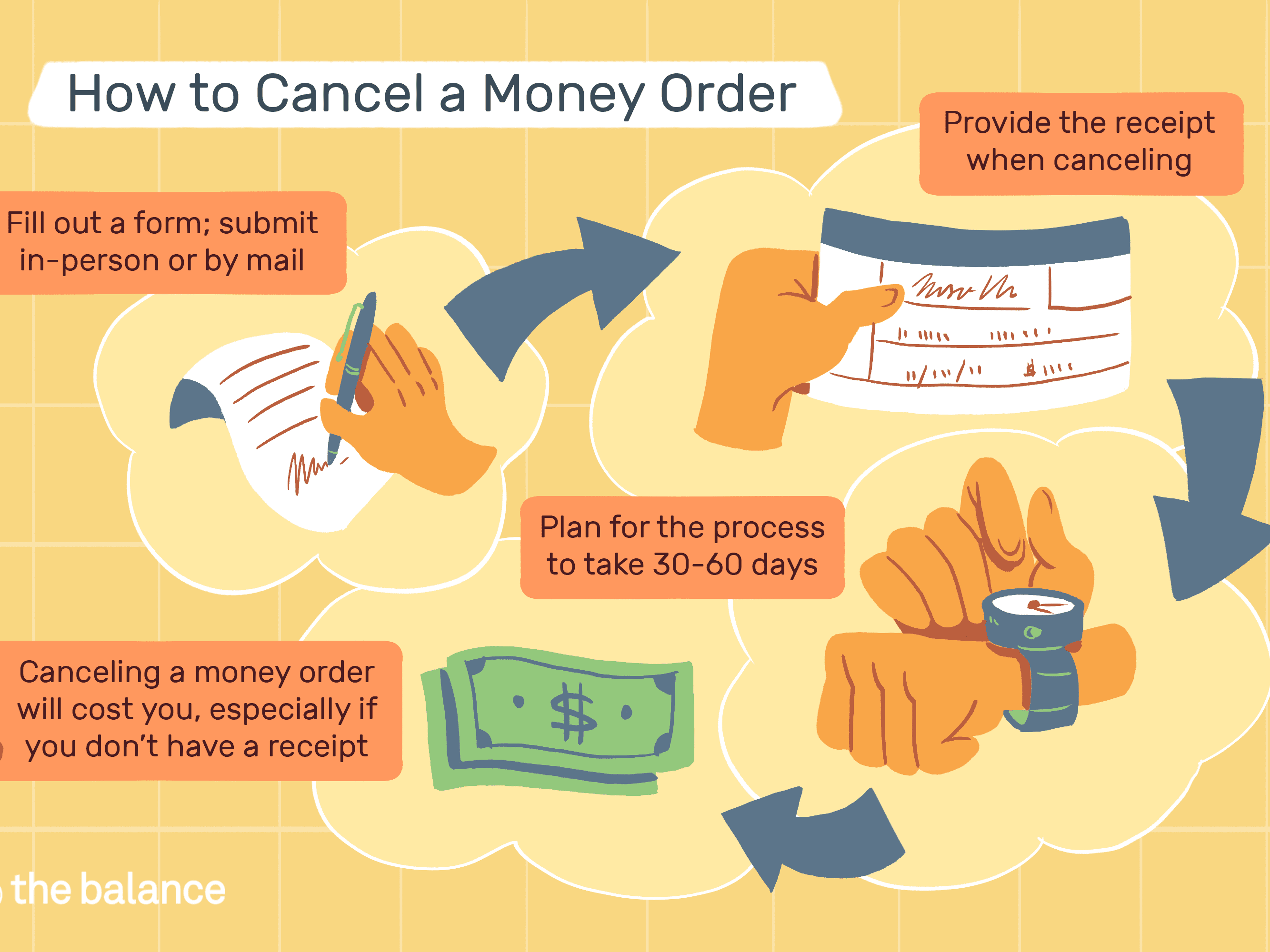 See How to Cancel or Replace Money Orders: Fees, Timeline