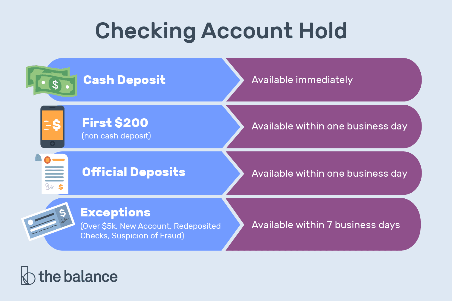 Checking Account Holds: How to Prevent and Remove Them