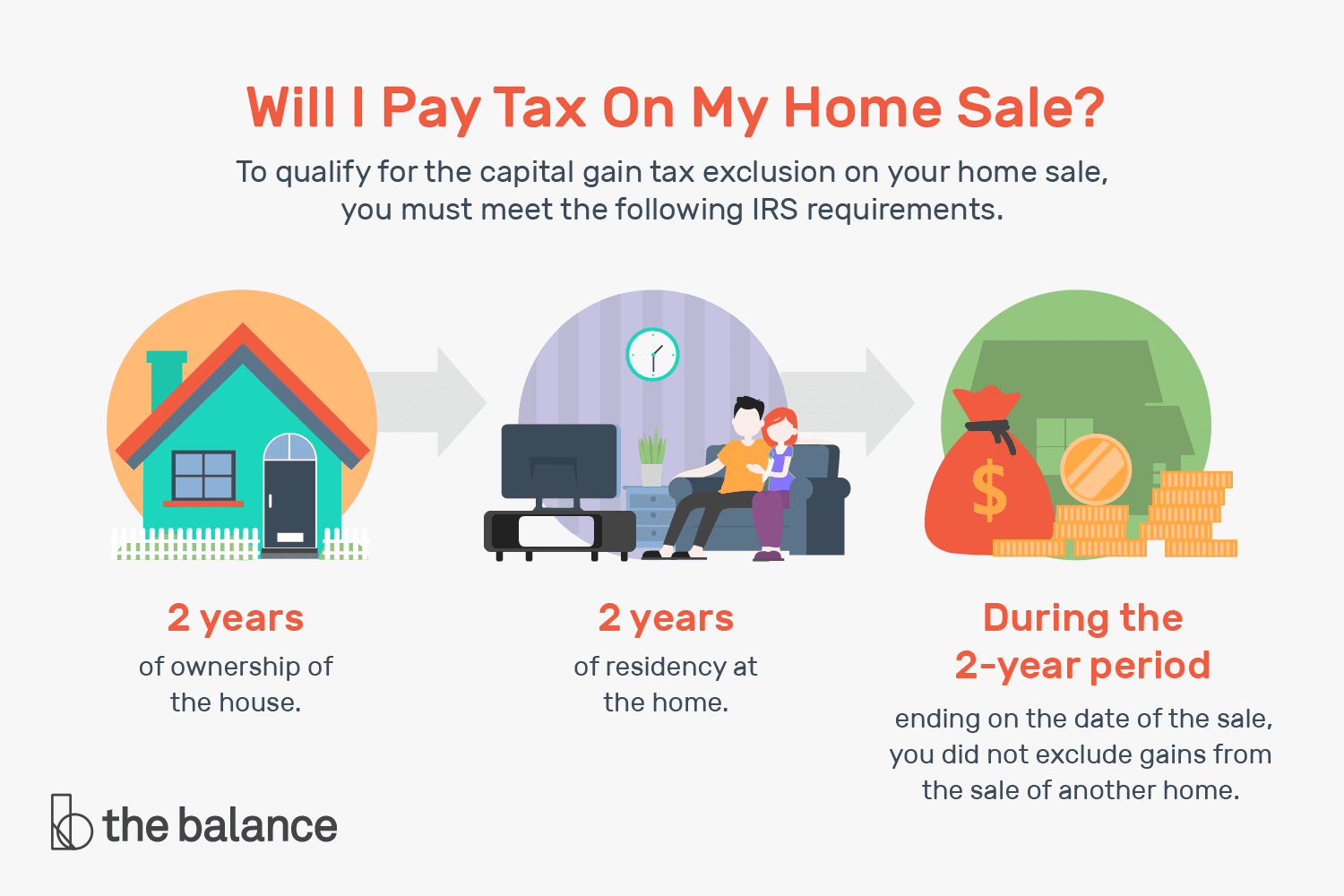 Capital Gains and Your Home Sale (2019, 2020)
