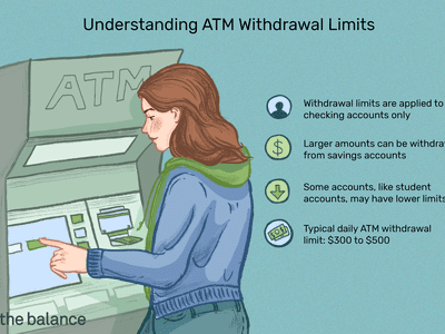 This illustration shows what you need to know about ATM withdrawal limits including that withdrawal limits are only applied to checking accounts, larger amounts can be withdrawn from savings accounts, some accounts, like student accounts, may have lower limits, and the typical daily ATM withdrawal limit is $300 to $500.