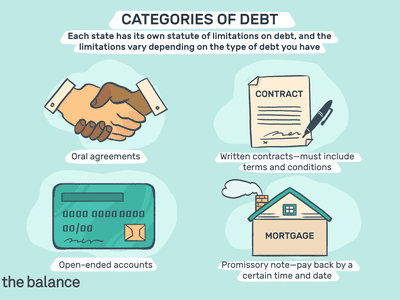 """Image shows four icons: a handshake, a contract, a credit card, and a home that says """"MORTGAGE"""" on the side. Text reads: """"Categories of debt each state has its own statute of limitations on debt, and the limitations vary depending on the type of debt you have. Oral agreements, written contracts—must include terms and conditions, open-ender accounts, promissory note—pay bak by a certain time and date"""""""