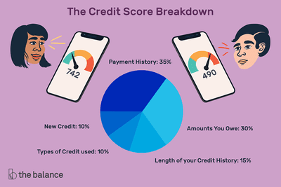 Illustration of two floating heads, one male one female. Next to the heads are iphones displaying credit scores. The woman's credit score is 742, and the man's is 490. Text up top reads:
