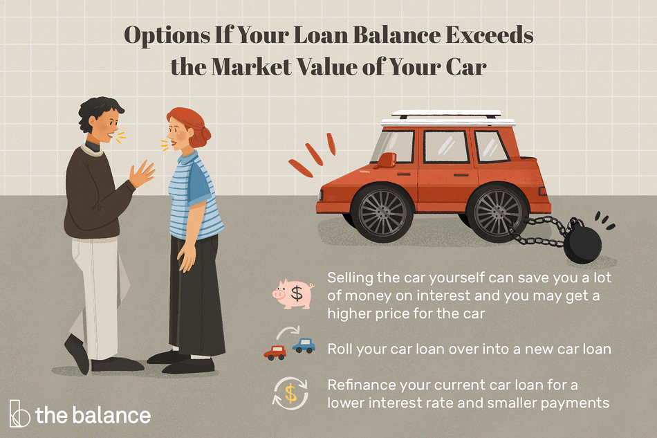 This illustration shows what to do if your loan balance exceeds the market value of your car such as selling the car yourself which can save you money on interest and you may get a higher price for the car; rolling your car loan over into a new car loan; or refinancing your current loan for a lower interest rate and smaller payments.