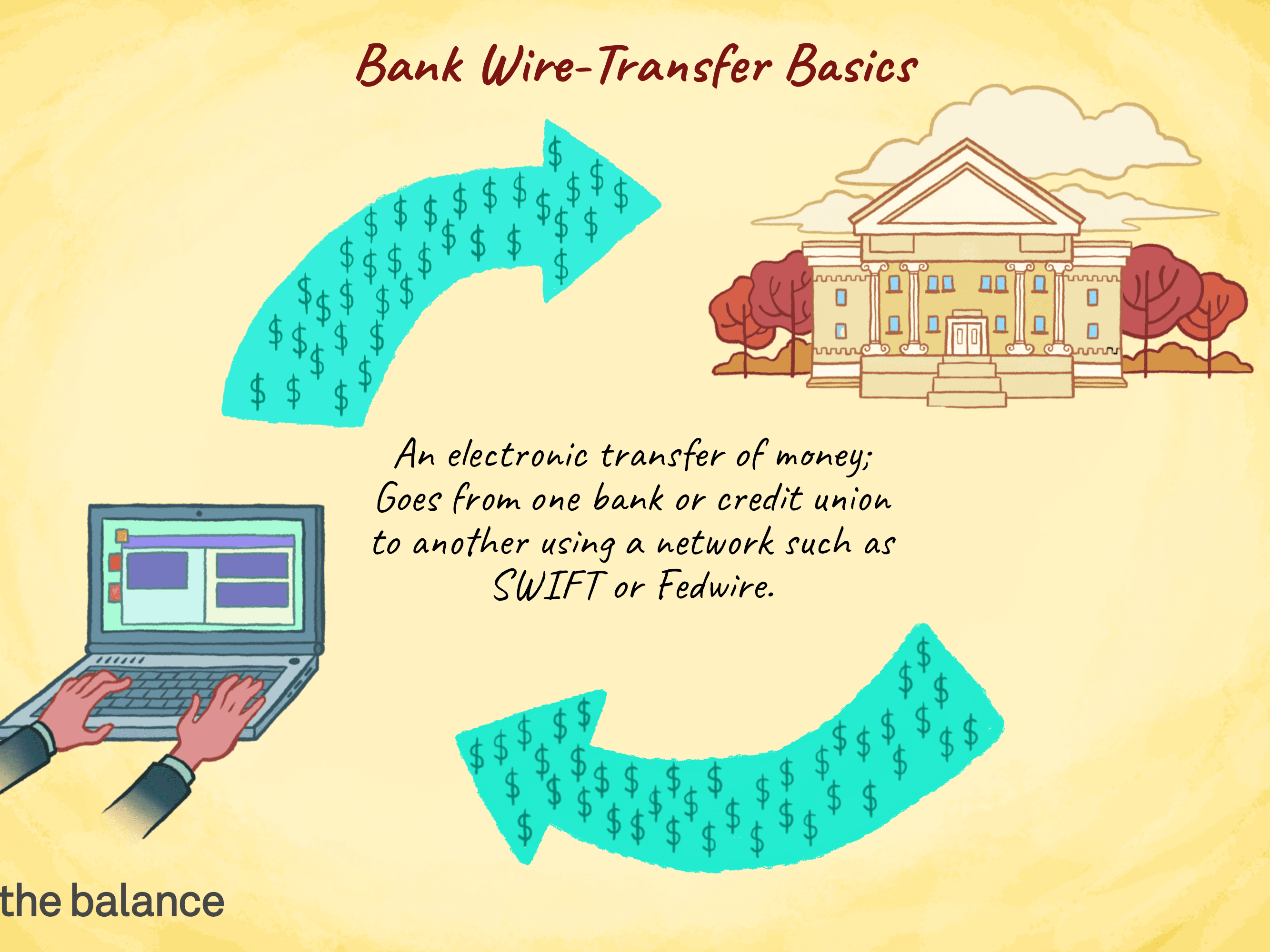 Wire Transfers How They Work Pros And