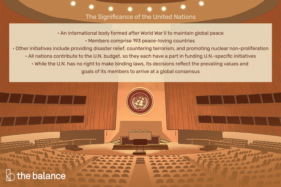 The significance of the United Nations: An international body formed after World War II to maintain global peace Members comprise 193 peace-loving countries Other initiatives include providing disaster relief, countering terrorism, and promoting nuclear non-proliferation All nations contribute to the U.N. budget, so they each have a part in funding U.N.-specific initiatives While the U.N. has no right to make binding laws, its decisions reflect the prevailing values and goals of its members to arrive at a global consensus