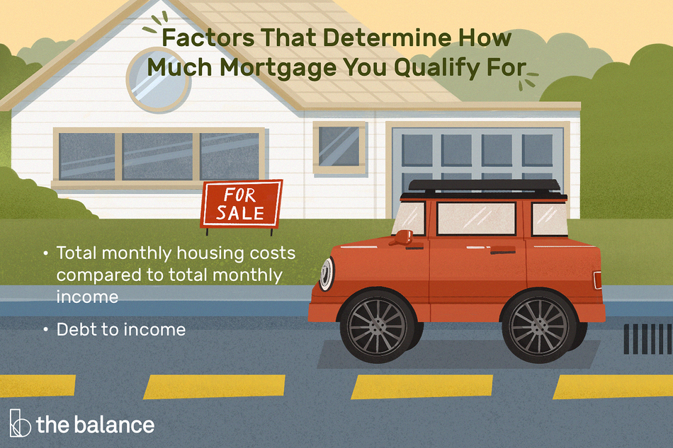 This illustration shows what factors may determine how much mortgage you qualify for including your total monthly housing costs compared to total monthly income and your debt to income.