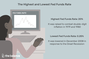 """Image shows a woman sitting at a computer looking at a graph of the fend funds rate. Text reads: """"The highest and lowers fed funds rate: highest fed funds rate: 20%, it was raised to combat double-digit inflation in 1979 and 1980. Lowest fed funds rate: 0.25%, it was lowered in december 2008 in response to the great recession"""""""