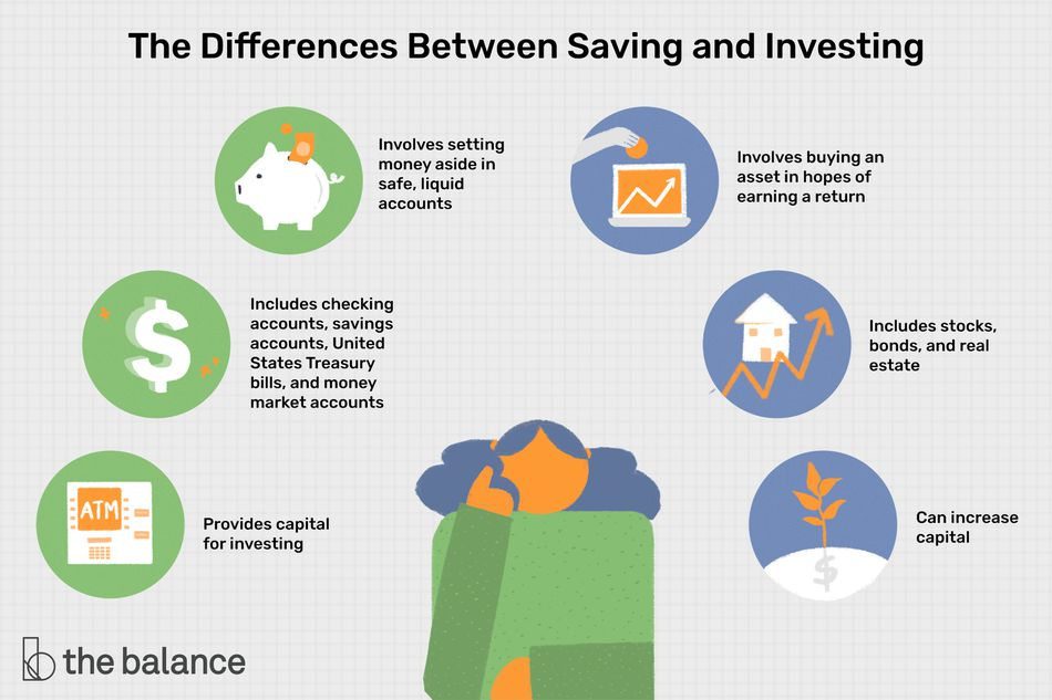 the differences between saving and investing: involves setting money aside in safe, liquid accounts, includes checking accounts, savings accounts, United States Treasury bills, and money market accounts, provides capital for investing; involves buying an asset in hopes of earning a return, includes stocks, bonds, and real estate, can increase capital