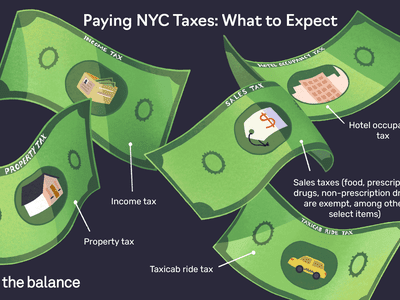 Paying NYC Taxes: What to Expect: Property tax Income tax Sales taxes (food, prescription drugs, non-prescription drugs are exempt, among other select items) Taxicab ride tax Hotel occupancy tax