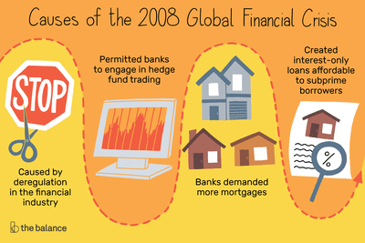 Image result for financial crisis 2008