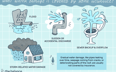 13 Faqs About Renters Insurance Damage Coverage Mig Insurance
