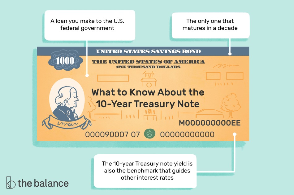 "Image shows a 10-year treasury note. Text reads: ""What to know about the 10-year treasure note: A loan you make to the U.S. federal government, the only one that matures in a decade, the 10-year treasury note yield is also the benchmark that guides other interest rates"""