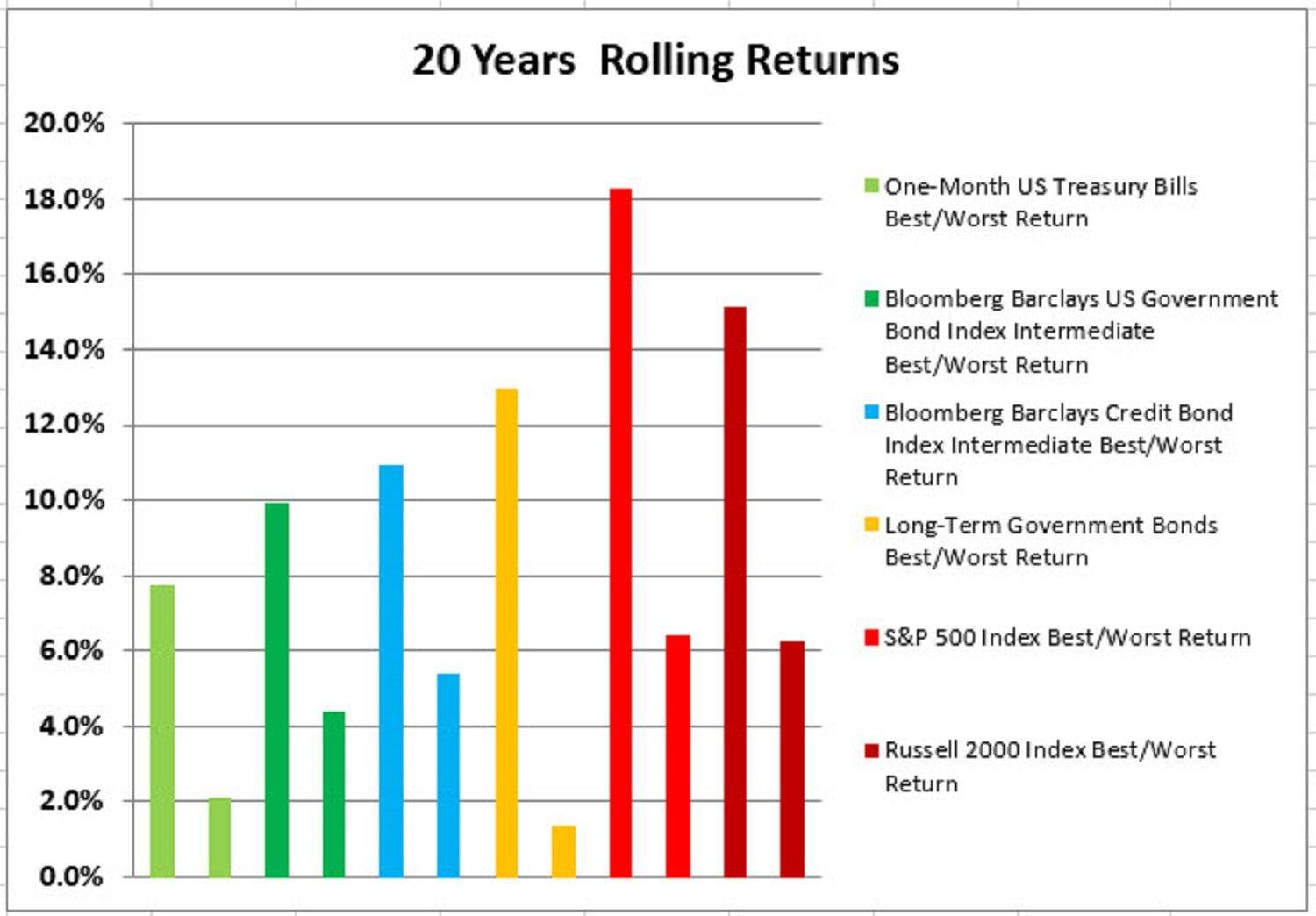 20 Years Rolling Returns