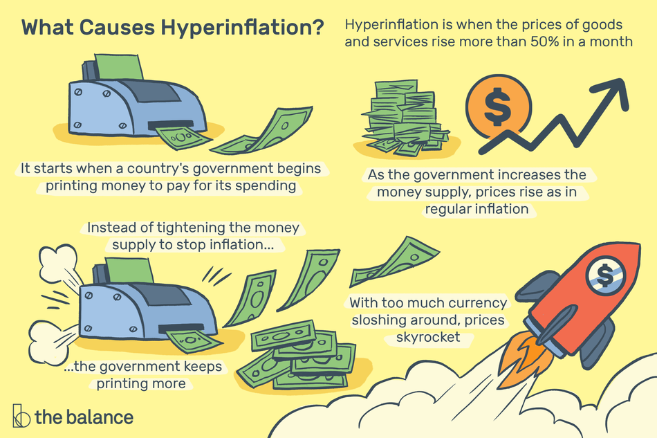 What causes hyperinflation? It starts when a country's gov't begins printing money to pay for its spending. Instead of tightening the money supply to stop inflation, the government keeps printing more. Hyperinflation is when the prices of goods and services rise more than 50% in a month. As the gov't increases the money supply, prices rise as in regular inflation. With too much money sloshing around, prices skyrocket.