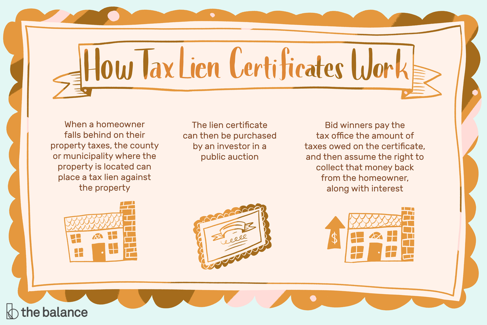 """Image shows a certificate. On it reads: """"How tax lien certificates work: when a homeowner falls behind on their property taxes, the county or municipality where the property is located can place a tax lien against the property. The lien certificate can then be purchased by an investor in a public auction. Bid winners pay the tax office the amount of taxes owed on the certificate, and then assume the right to collect that money back from the homeowner, along with interest'"""