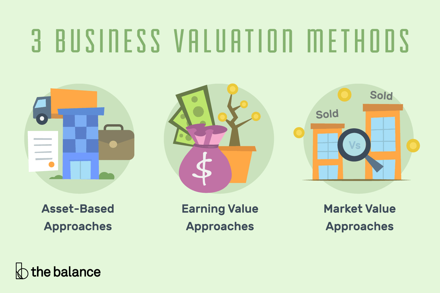 Three Business Valuation Methods