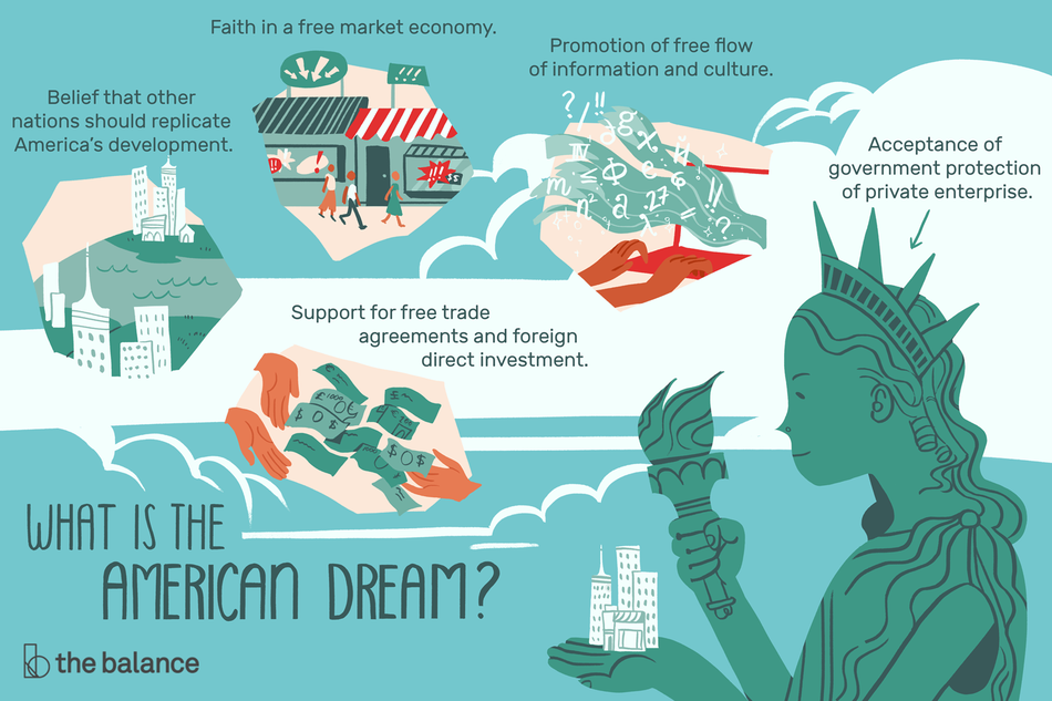 "A composite illustration with text and the headline ""What Is the American Dream Today?"" Including an illustration of the Statue of Liberty with buildings in her hand with the text: ""Acceptance of government protection of free enterprise."" An illustration of two cities across an ocean with the text: ""Belief that other nations should replicate America's development."" An illustration of storefronts with the text ""Faith in a free market economy."" An illustration of a cloud of information with the text: ""Promotion of free flow of information and culture."" Illustration of money flowing between two sets of hands with the text: ""Support for free trade agreements and foreign direct investment."""