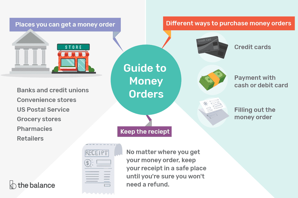 Where To Get A Money Order Tips For Ing