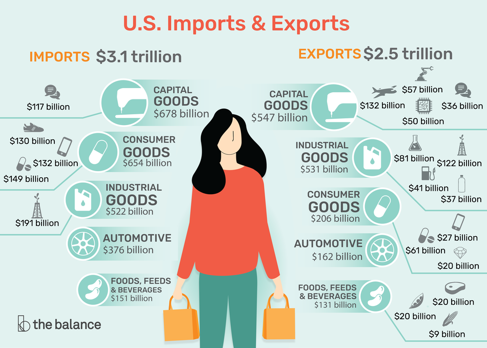U.S. imports and exports for 2019 totaled $5.6 trillion, with $3.1 trillion in imports and $2.5 trillion in exports