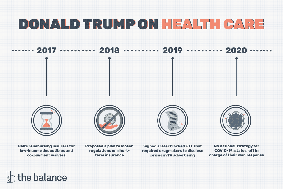 Image shows Donald Trump on Health Care: 2017: Halts reimbursing insurers for low-income deductibles and co-payment waivers 2018: Proposed a plan to loosen regulations on short-term insurance 2019: Signed a later blocked E.O. that required drugmakers to disclose prices in TV advertising 2020: No national strategy for COVID-19; states left in charge of their own response