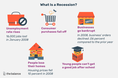 An illustration shows how a recession affects parts of the economy.
