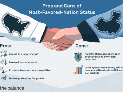 Pros and Cons of Most-Favored-Nation Status. Pros include access to a larger market, lowered cost of exports, products become more competitive, more opportunities for growth. Cons include: no protection against cheaper goods produced by foreign countries, local agricultural industry still can't compete with subsidized U.S. and E.U. markets