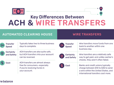 The differences between ACH and wire transfers.