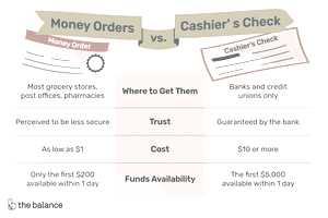 Illustration of money orders vs. cashier's checks as explained in article