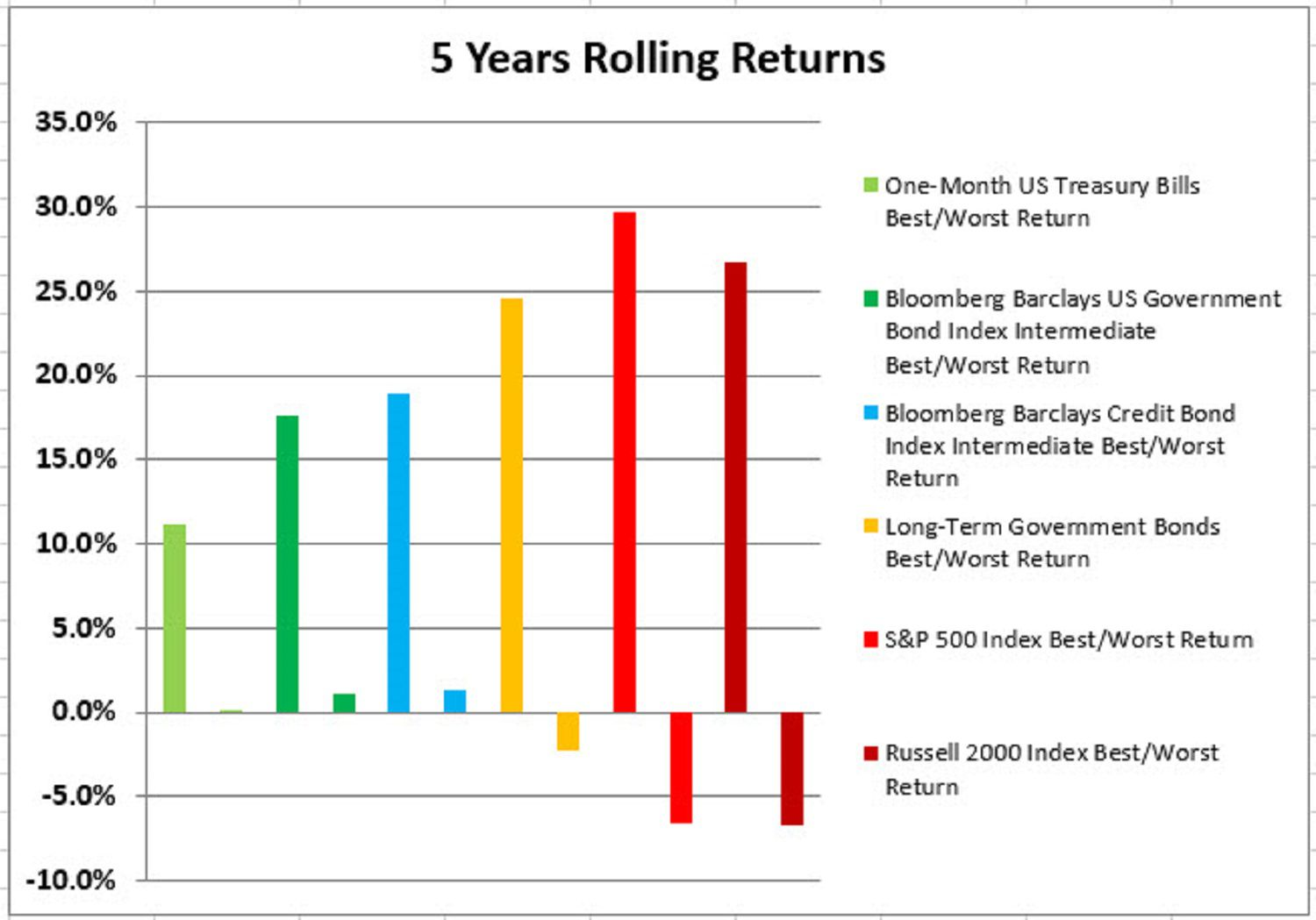 5 Years Rolling Returns