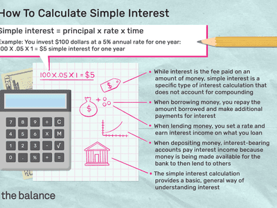 how to calculate simple interest: simple interest = principal x rate x time Example: you invest $100 dollars at a 5% annual rate for one year