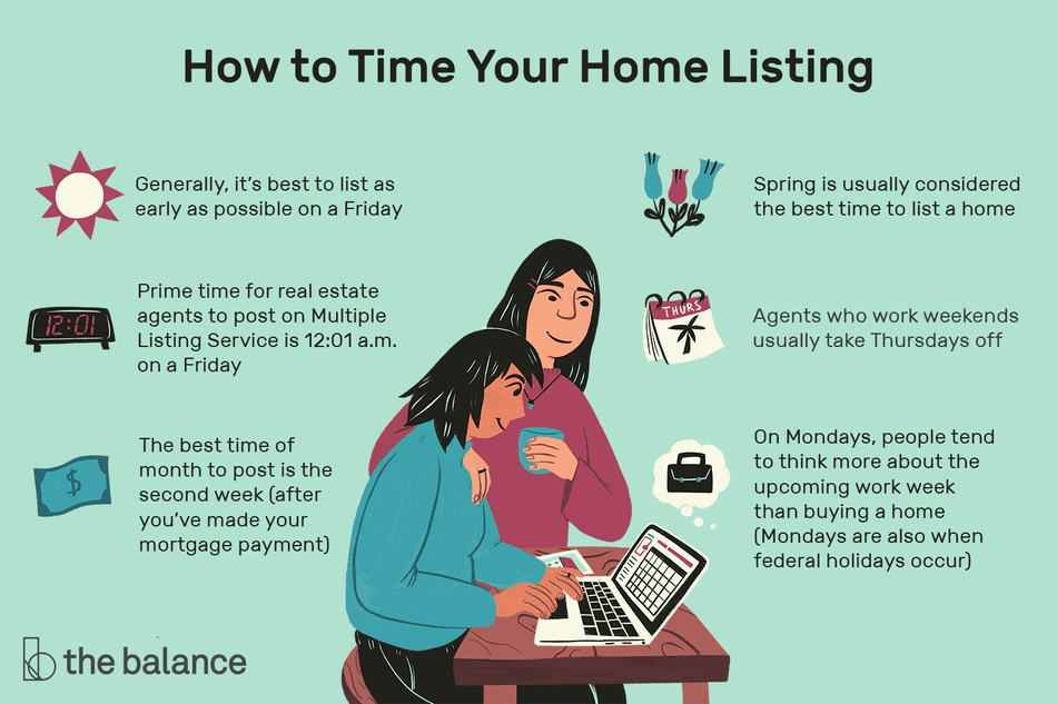 How to Time Your Home Listing: Generally, it's best to list as early as possible on a Friday Prime time for real estate agents to post on Multiple Listing Service is 12:01 am on a Friday On Mondays, people tend to think more about the upcoming work week than buying a home (Mondays are also when federal holidays occur) Weekend-working agents usually take Thursdays off The best time of month to post is the second week (after you've made your mortgage payment) Spring is usually considered the best time to list a home