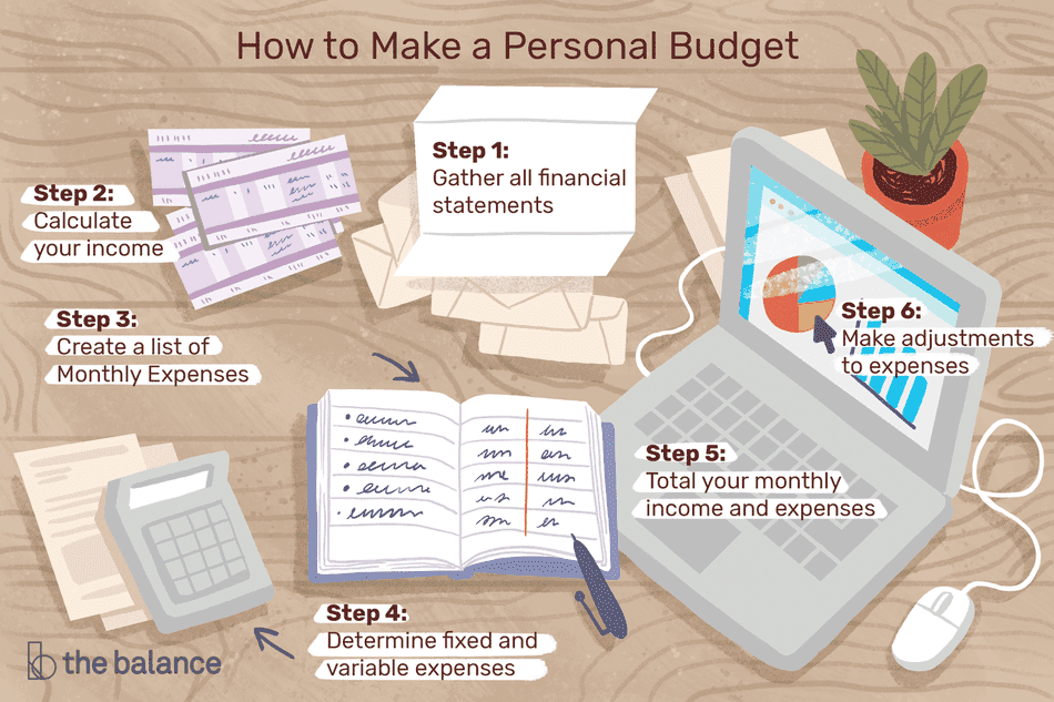 "Image shows a desk covered in documents, a laptop, a notebook, and a calculator. Text reads: ""How to make a personal budget: step 1: gather all financial statements. step 2: calculate your income. step 3: create a list of monthly expenses. step 4: determine fixed and variable expenses. step 5: total your monthly income and expenses. step 6: make adjustments to expenses."""