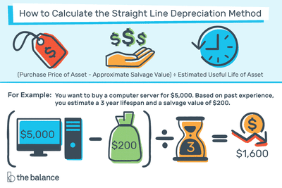 Straight-Line Depreciation Method