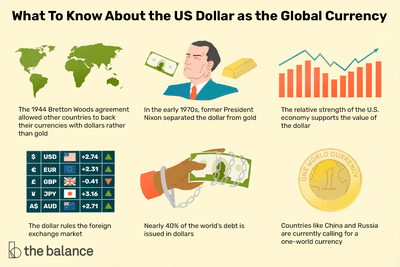 what to know about the us dollar as the global currency