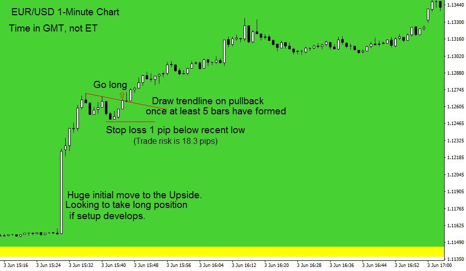 NFP and Forex: What is NFP and How to Trade It?