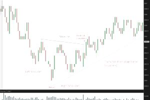 Inverse Head and Shoulders Chart Pattern - Es One Minute Chart