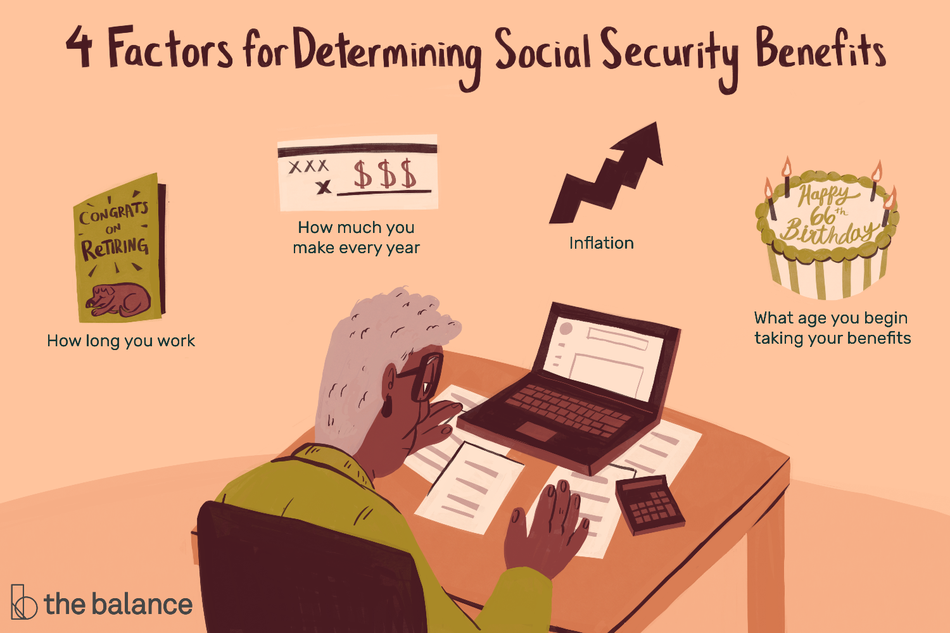 "Image shows an older woman working at a computer with paperwork and a calculator. Text reads: ""4 factors for determining social security benefits: how long you work, how much you make every year, inflation, what age you begin taking your benefits."""