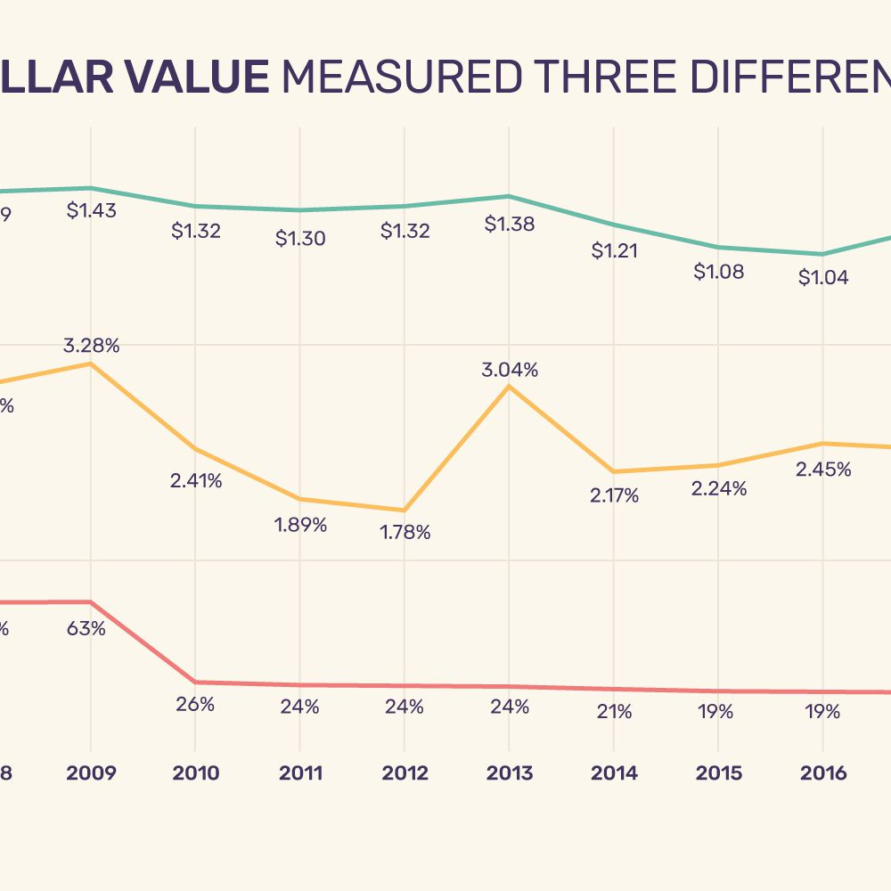 US Dollar Value Measured Three Different Ways