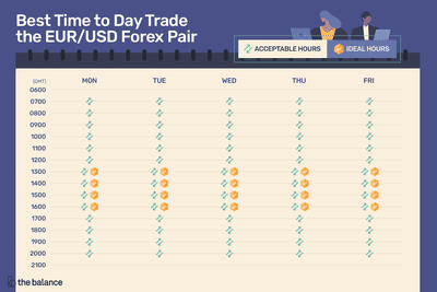 Best Hours Of The Day To Trade Eur Usd
