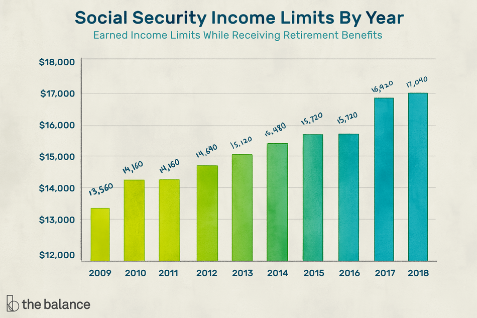 "Image shows an ascending bar graph. Title reads: ""Social security income limits by year: earned limits while receiving retirement benefits."" The Y-axis begins at $12,000 and goes up in $1,000 increments all the way up to $18,000. The x-axis begins in 2009 and goes up to 2018."