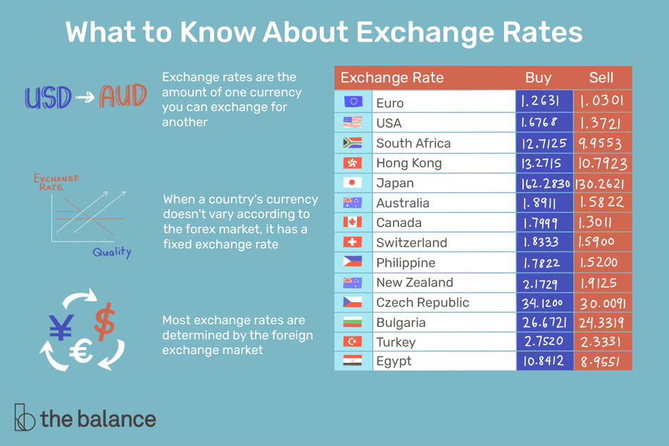 what to know about exchange rates