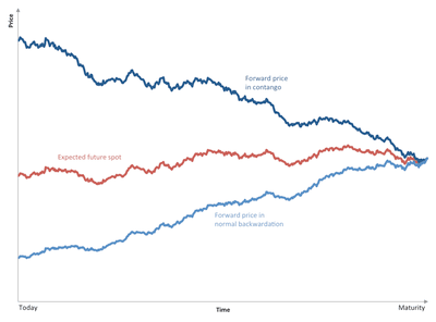 A chart example of contango and backwardation in action.