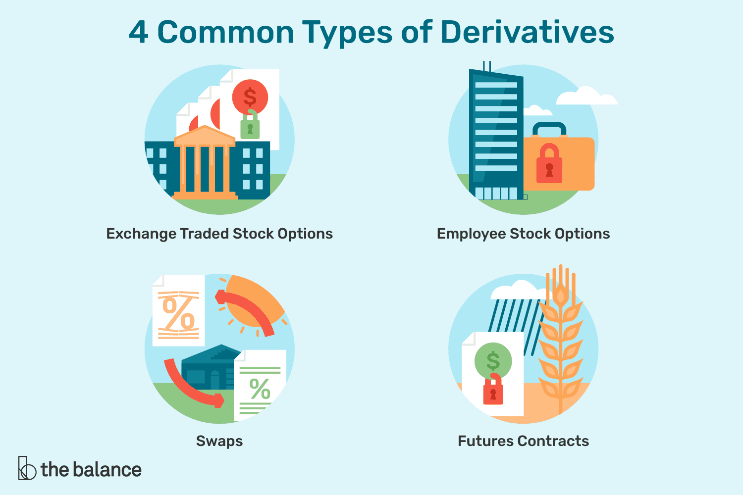 what is the meaning of derivatives in stock market