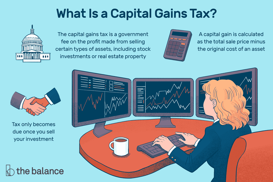 "Image shows a woman sitting at three computer monitors showing various charts and data. Text reads: ""What is a capital gains tax? The capital gains tax is a government fee on the profit made from selling certain types of assets, including stock investments or real estate property. A capital gain is calculated as the total sale price minus the original cost of an asset. Tax only comes due once you sell your investment."""