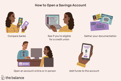 Savings Account: Definition & How to Open One