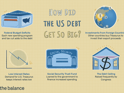 how the us debt get so big? Federal budget deficits, low interest rates, social security trust fund, investments from foreign countries, and the debt ceiling