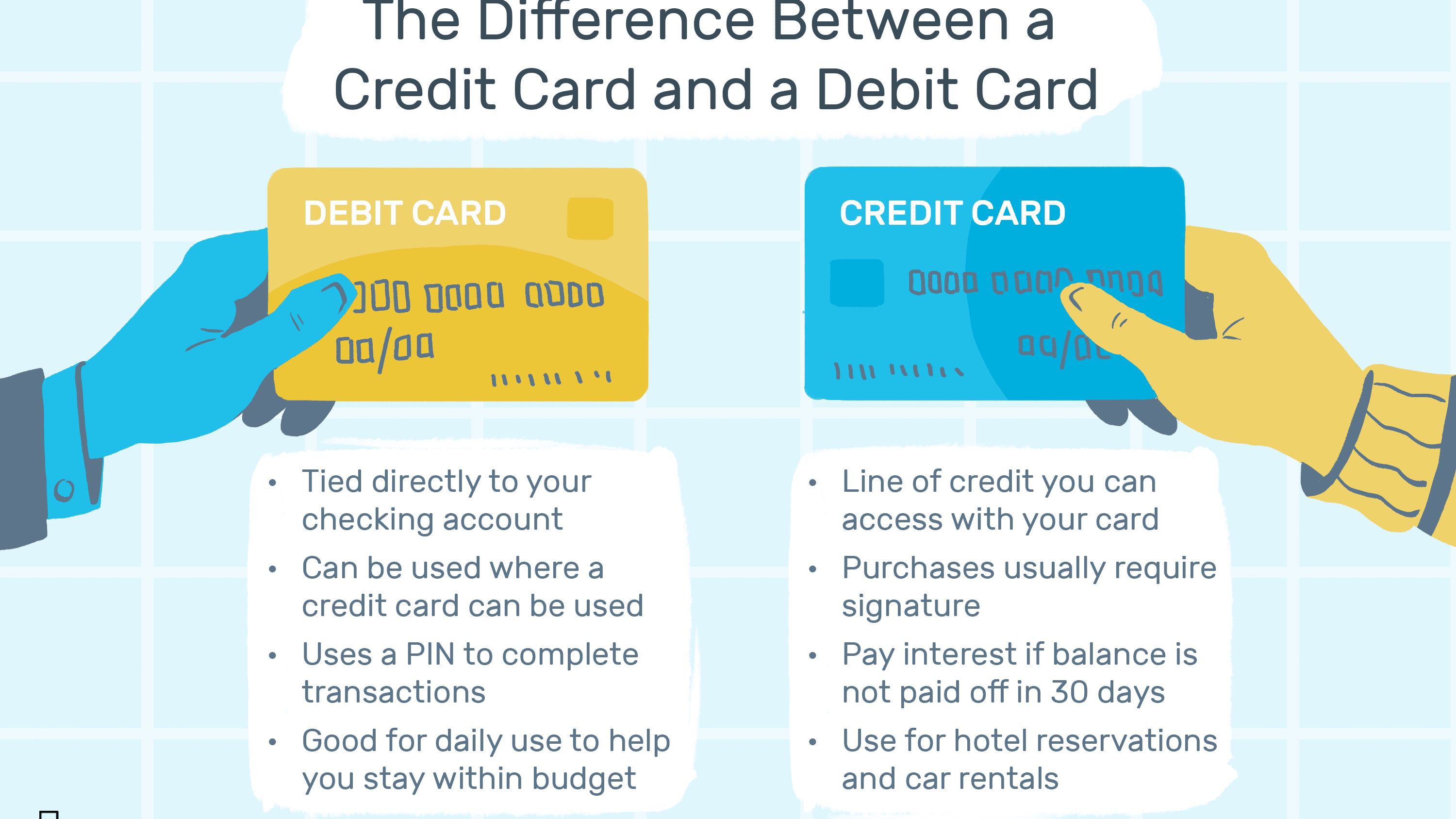Image result for Basic Credit Card Terms and Explanations: Learn About Credit Card Terms Associated with Bank Credit Cards