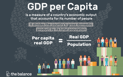 GDP: Definition, Formula, Types, and How It Affects You