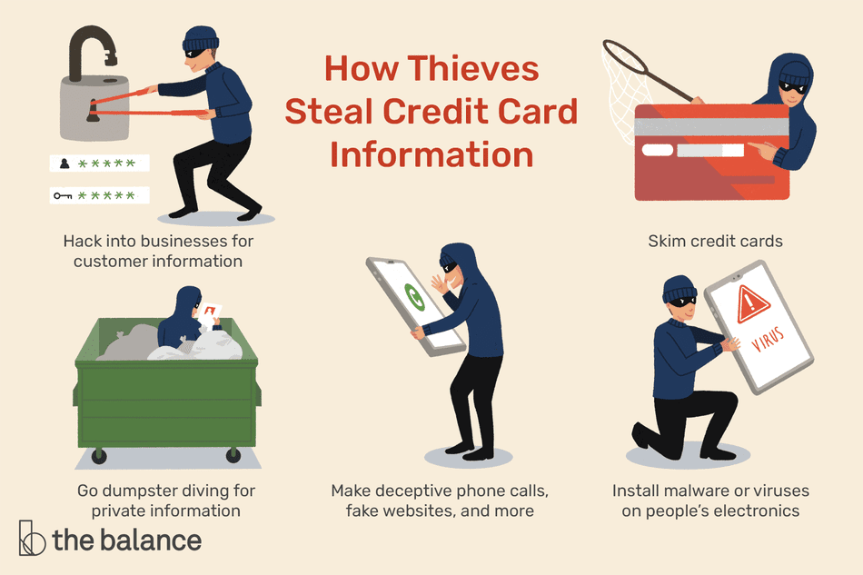 "Image shows a thief stealing credit card information in various ways. Text reads: ""How thieves steal credit card information: hack into businesses for customer information; skim credit cards; go dumpster diving for private information; make deceptive phone calls, fake websites, and more; install malware or viruses on people's electronic's"""